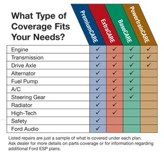 Ford Protect Coverages