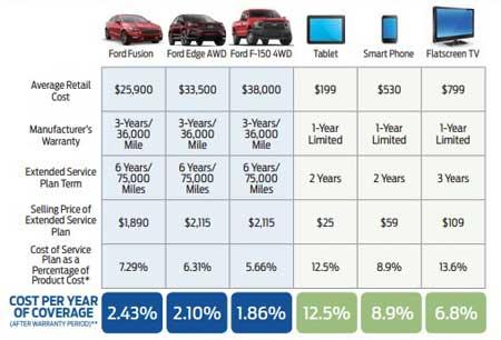cost per year